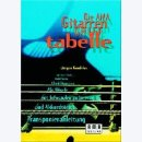 AMA Grifftabelle Gitarre