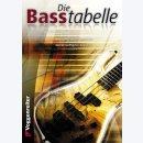 Basstabelle